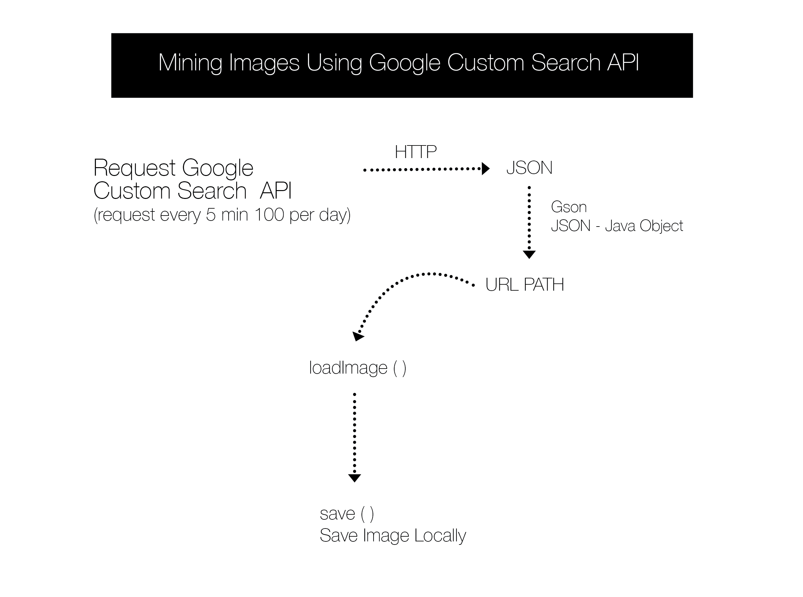 Google Custom Search API – Codigo Generativo
